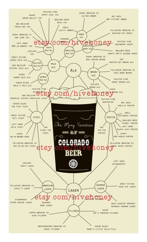 Co Beer Chart